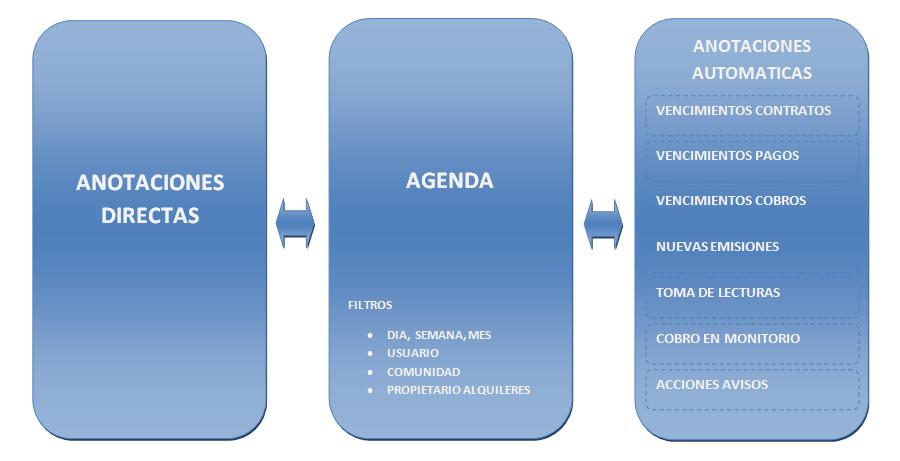 Agenda Aplicación